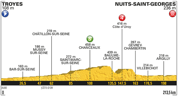 Tour: Das Profil der 7. Etappe