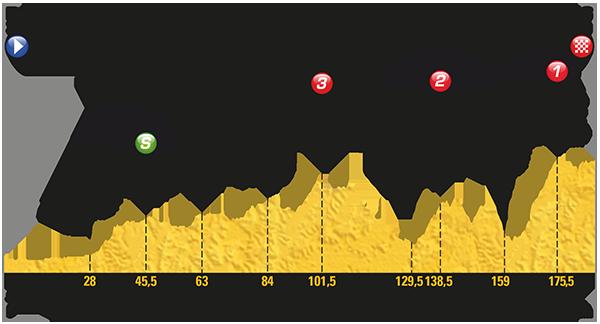 Tour: Das Profil der 8. Etappe