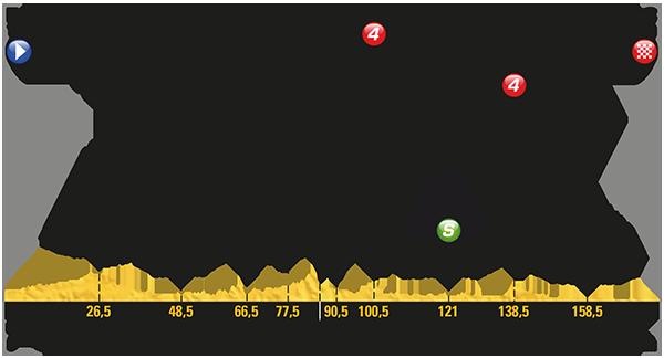 Tour: Das Profil der 10. Etappe