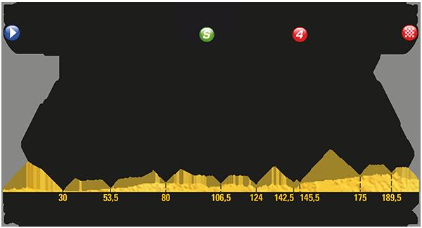 Tour: Das Profil der 11. Etappe