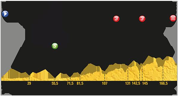 Tour: Das Profil der 14. Etappe