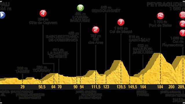 Tour de France # 14 : Matthews en costaud