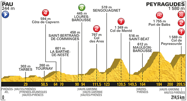Tour: Das Profil der 12. Etappe