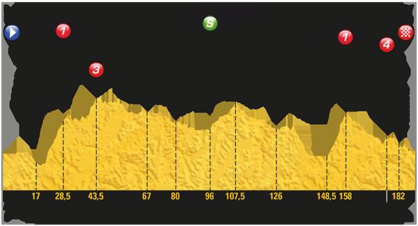 Tour de France 2017: Das Profil der 15. Etappe