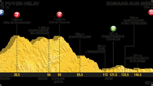 Étape 16 Tour de France 2017