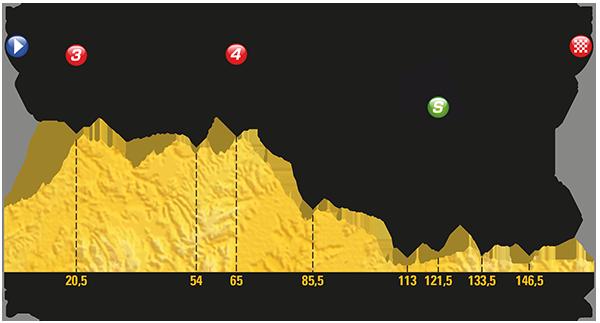 Tour de France 2017: Das Profil der 16. Etappe