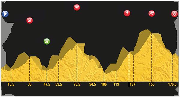 Tour de France 2017: Das Profil der 17. Etappe