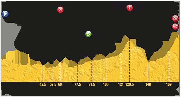 Tour de France 2017: Das Profil der 18. Etappe
