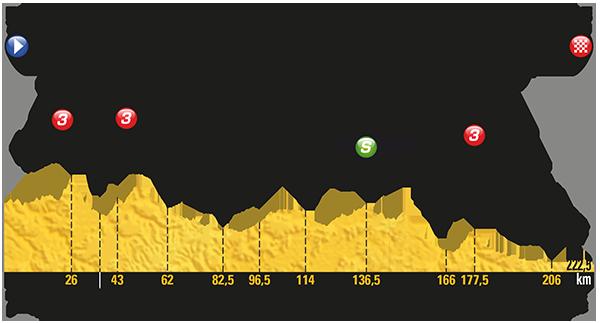Tour de France 2017: Das Profil der 19. Etappe