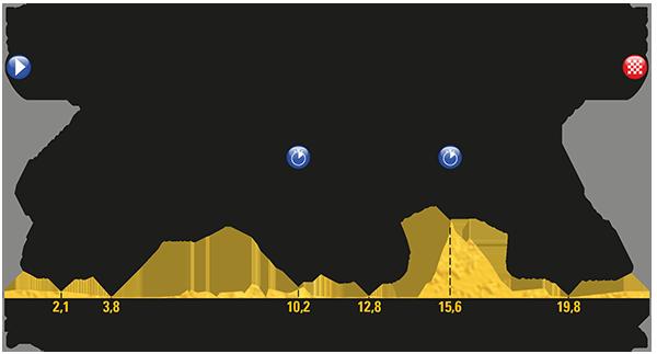 Tour de France 2017: Das Profil der 20. Etappe