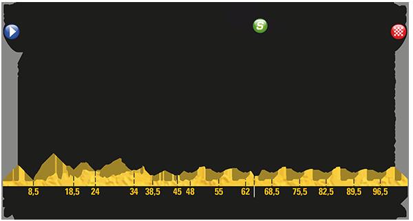 Tour de France 2017: Das Profil der 21. Etappe