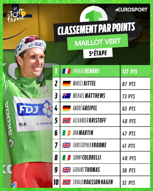 Tour de france 2017 les classements froome nouveau maillot jaune latour n 39 est plus en - Classement de coupe de france ...