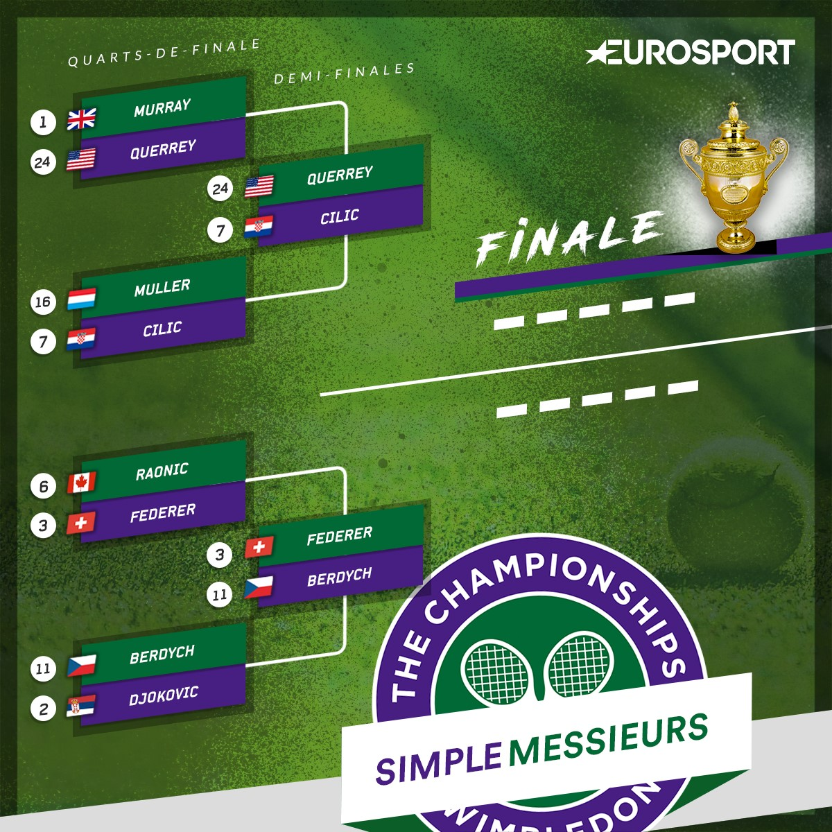 Wimbledon : Le tableau masculin