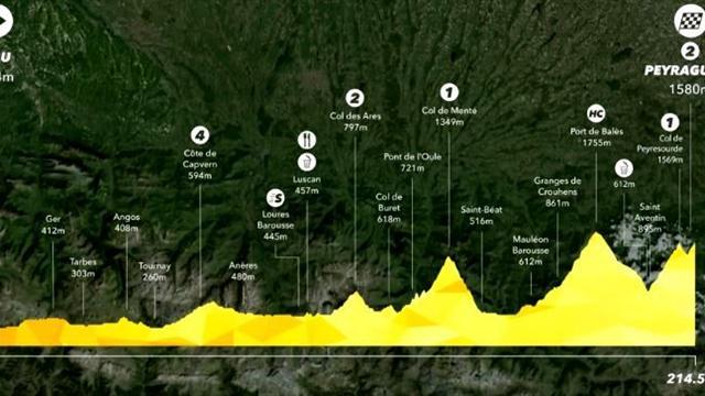 Le profil de la 12e étape : Cinq cols et une arrivée au sommet pour attaquer les Pyrénées