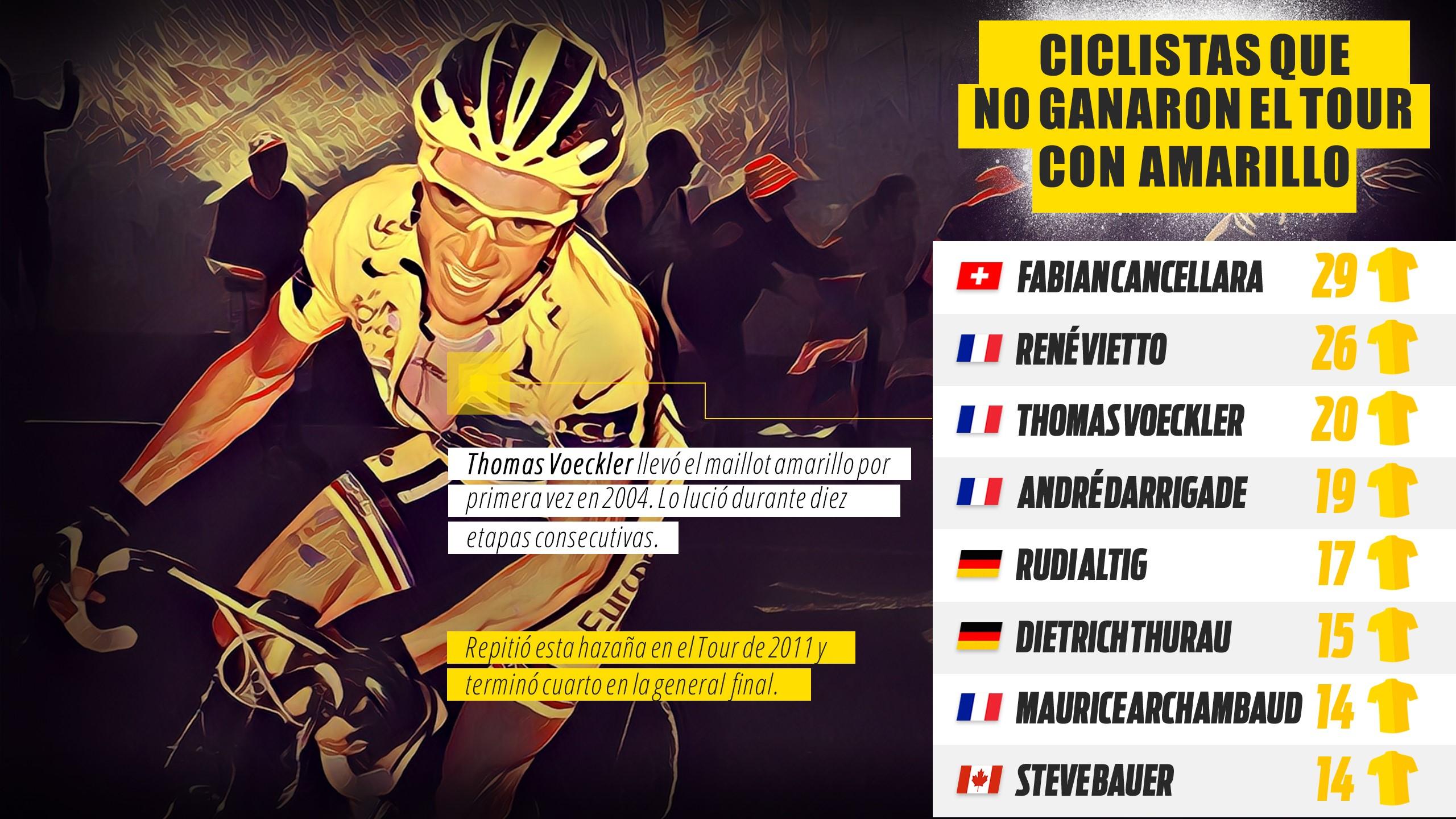 Infografía Longform escapadas Tour de Francia