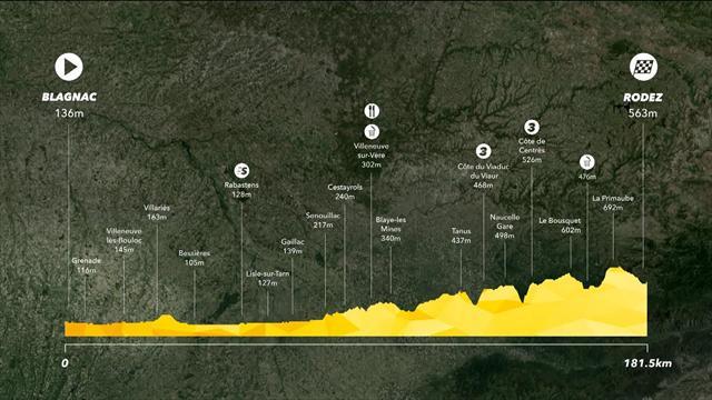 Tour de Francia 2017, así es la etapa 14: Blagnac-Rodez (181km) Calma tras la batalla de Pirineos