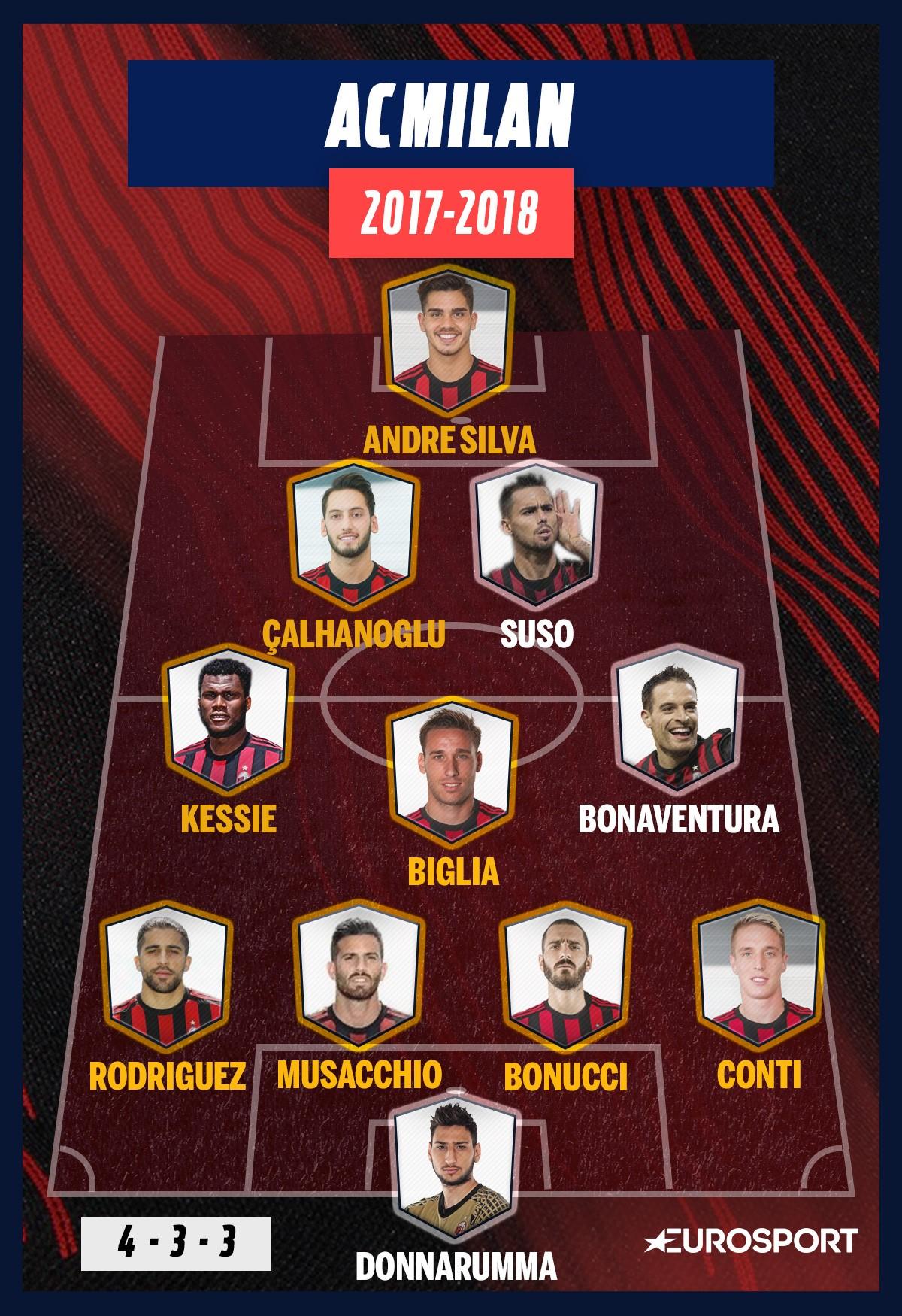 La compo possible de l'AC Milan la saison prochaine