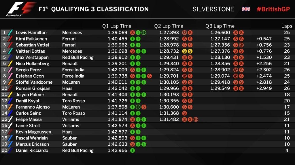 Chronos de la qualification du Grand Prix de Grande-Bretagne 2017