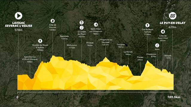 Tour de France 2017, tappa 15: Laissac-Le Puy-en-Velay, percorso e altimetria