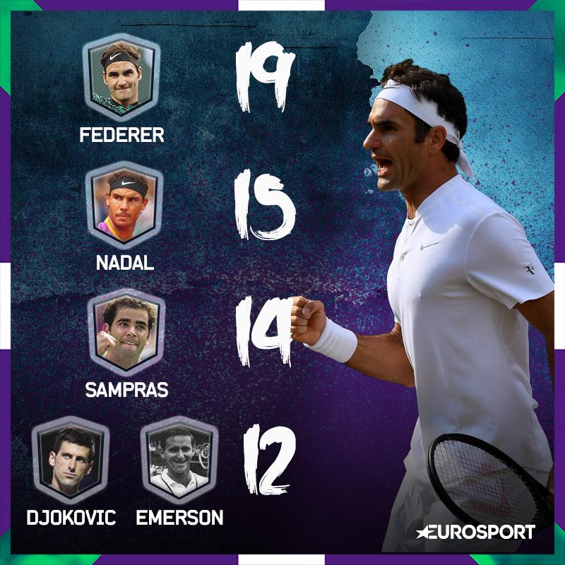 19e titres en Grand Chelem pour Federer