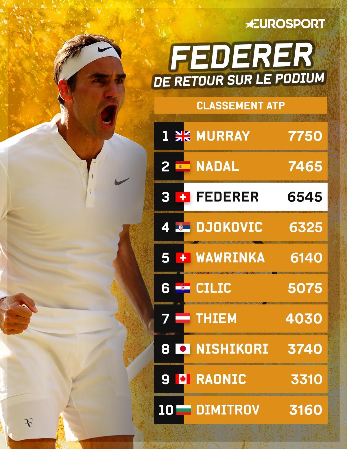 Le Top 10 de l'ATP au 17 juillet 2017