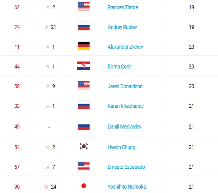 Best ranked tennis players under age of 21.