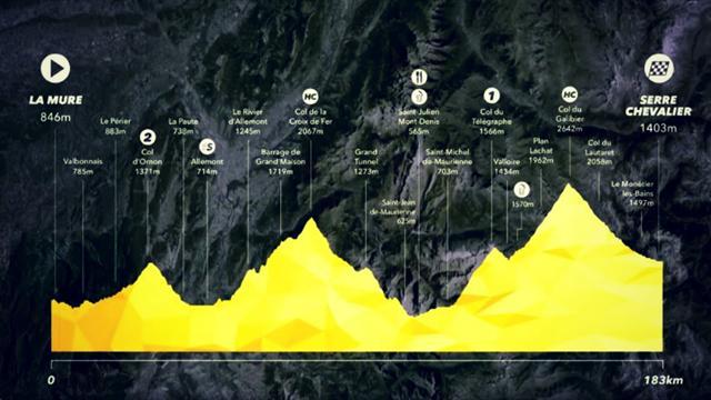 Entre La Mure et Serre-Chevalier, une montée spectaculaire — Tour de France
