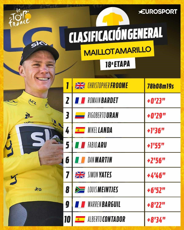 Clasificación Etapa 18 Tour de Francia 2017