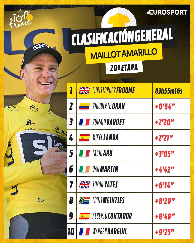 Clasificación general - Etapa 20 | Tour de Francia