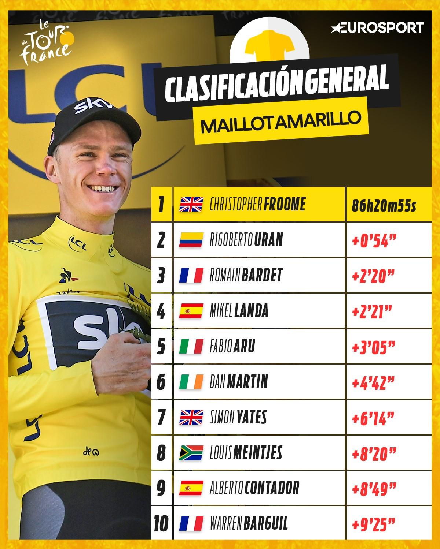 Clasificación General Tour de Francia 2017