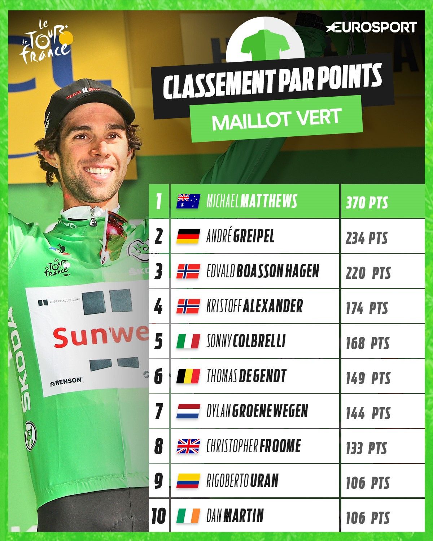 Maillot vert : Classement final