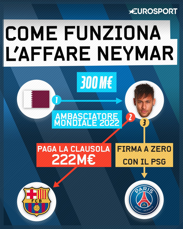 Come funziona l'affare Neymar