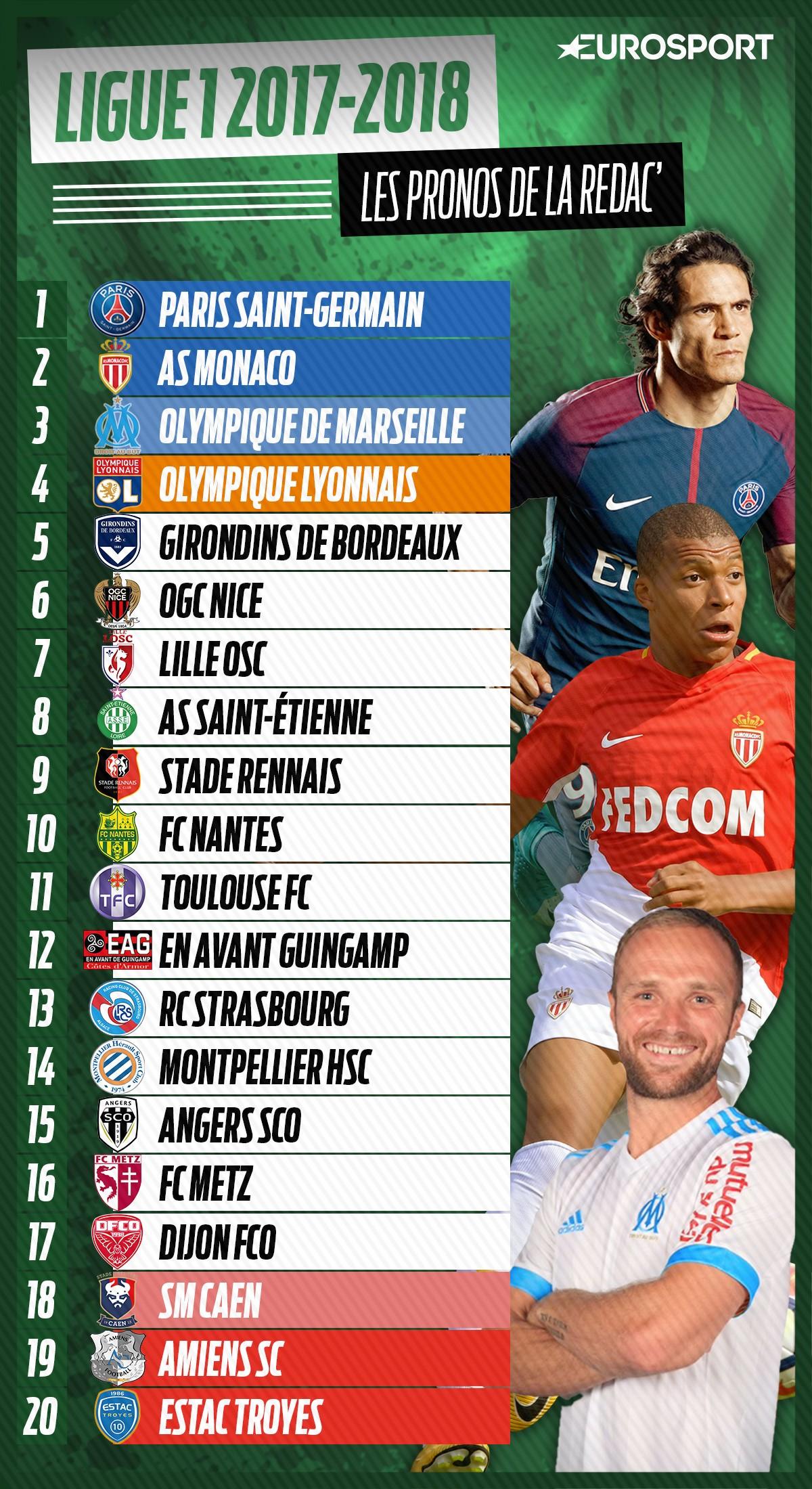 Eurosport voit Saint-Etienne 8e !