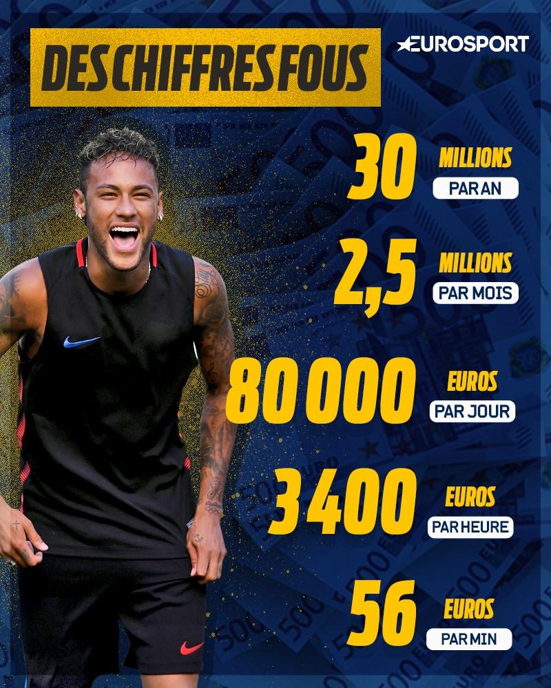visuel superstar plan taire salaire astronomique les chiffres du contrat de neymar ligue. Black Bedroom Furniture Sets. Home Design Ideas