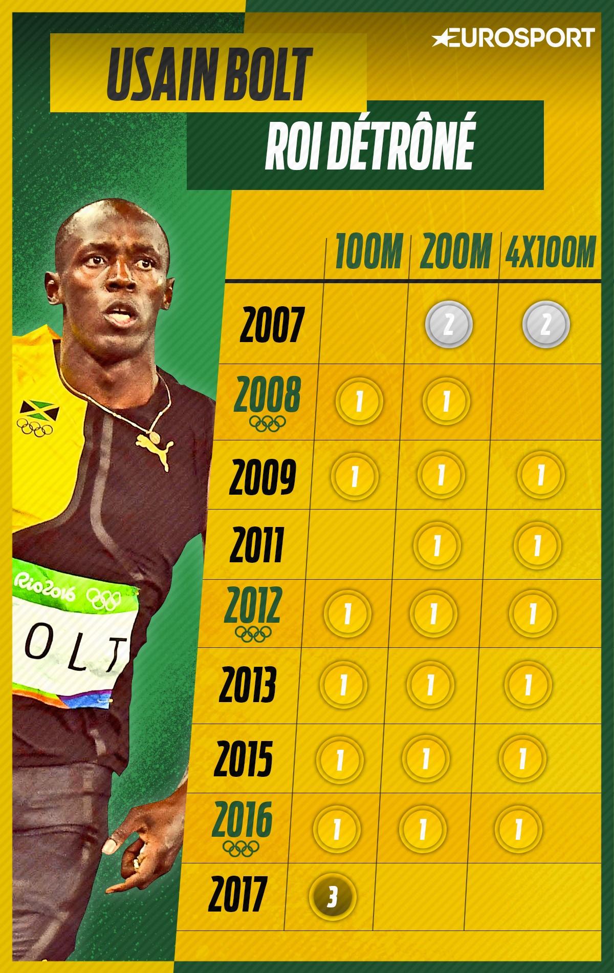 Le palmarès de Bolt en grand championnat