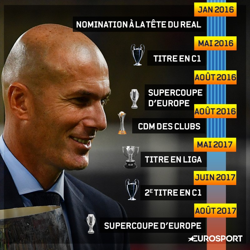 Les trophées de Zidane