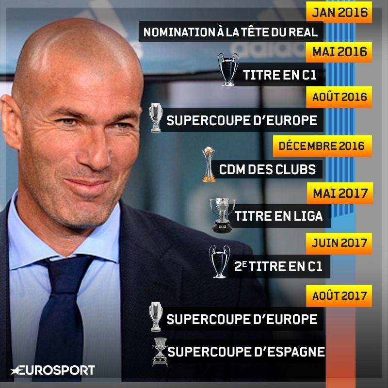Zinedine Zidane, c'est un palmarès incroyable en 19 mois avec le Real Madrid