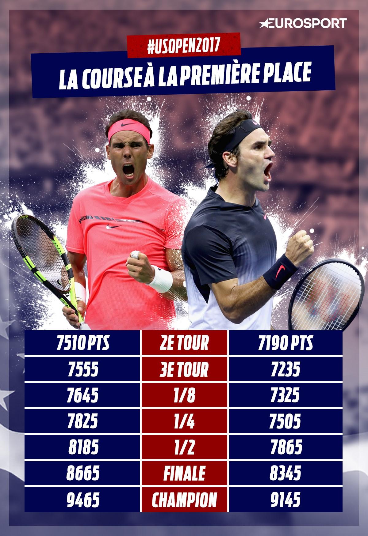 Nadal - Federer, la lutte à distance pour la place de numéro un mondial