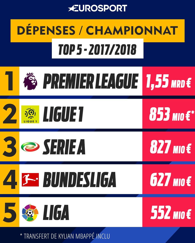 Top 5 des dépenses par championnat