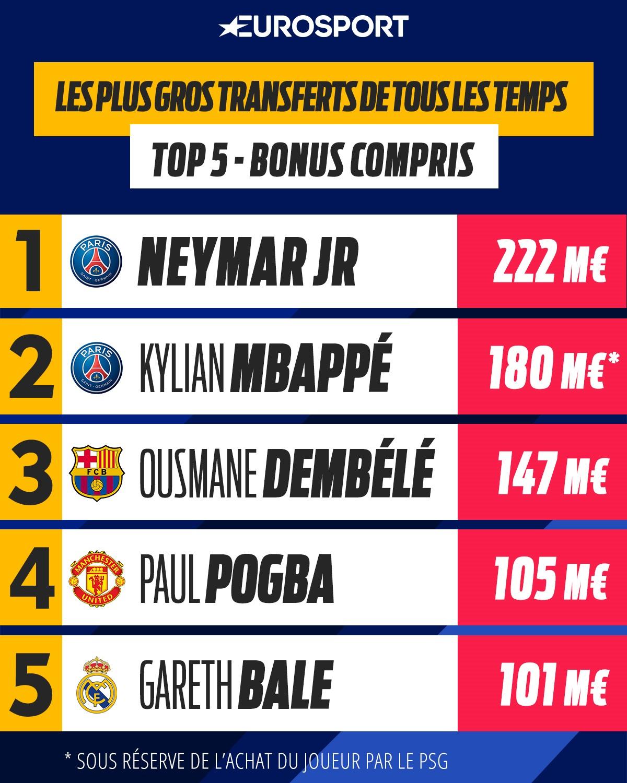 Top 5 des transferts les plus chers de l'histoire