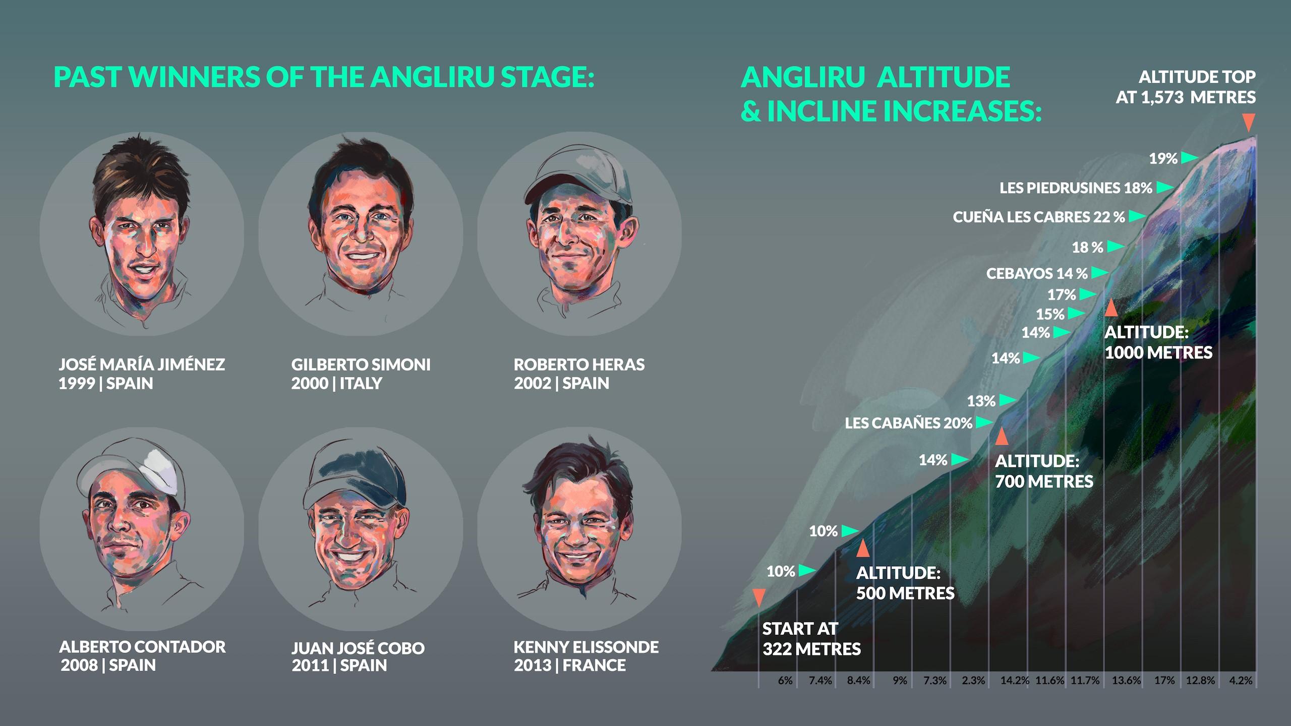 Longform Angliru, stage winners