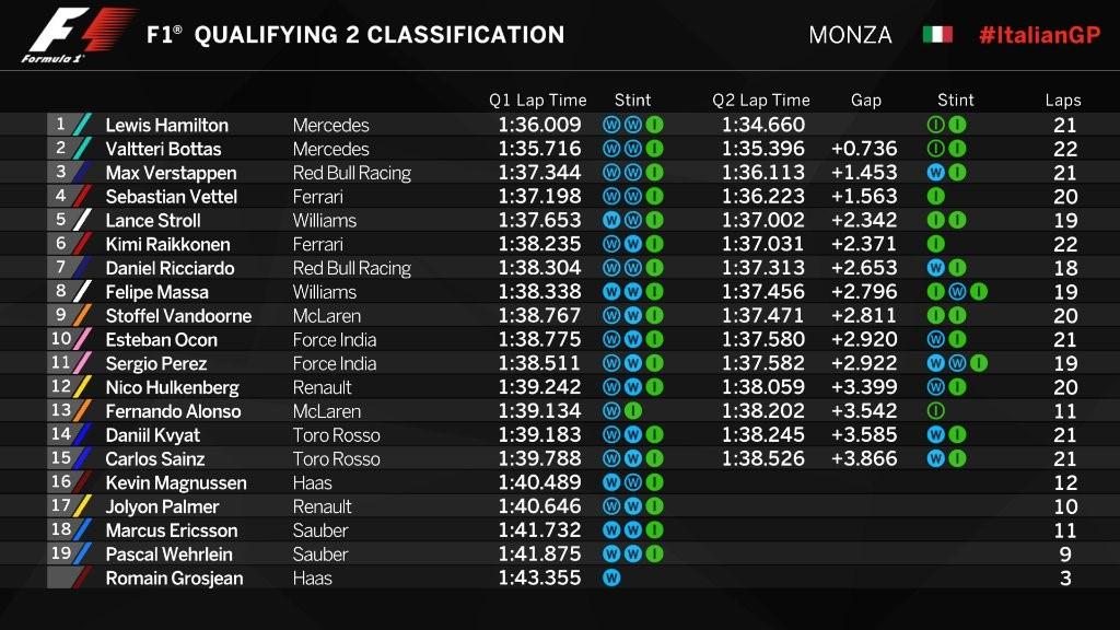 Résultat de la qualification du Grand Prix de Italie 2017