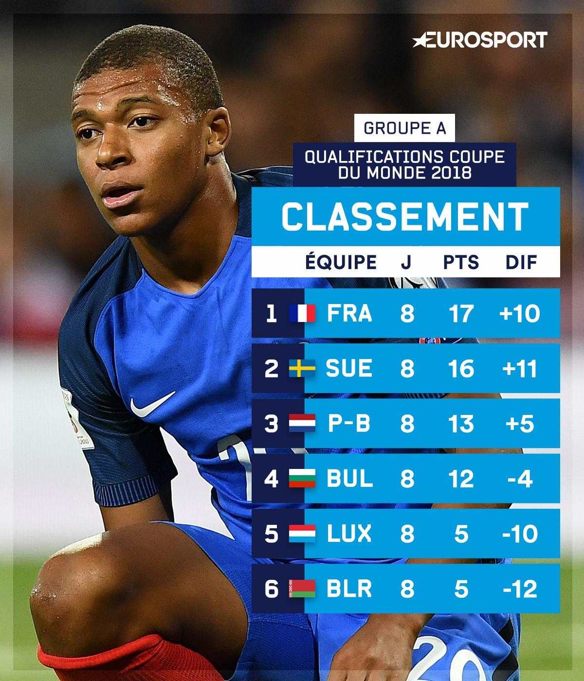 Classement groupe France