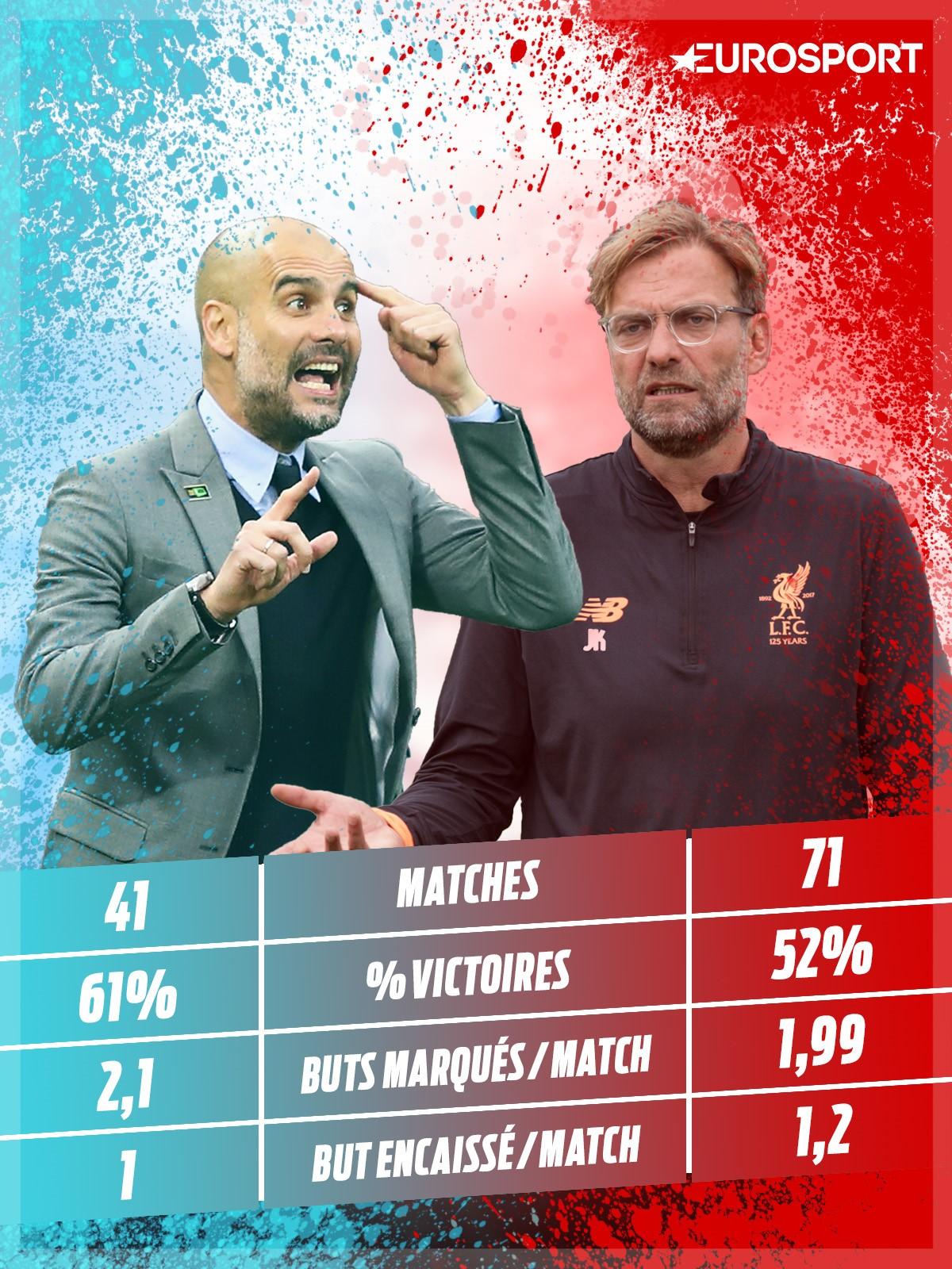 Visuel : Pep Guardiola vs Jurgen Klopp en Premier League