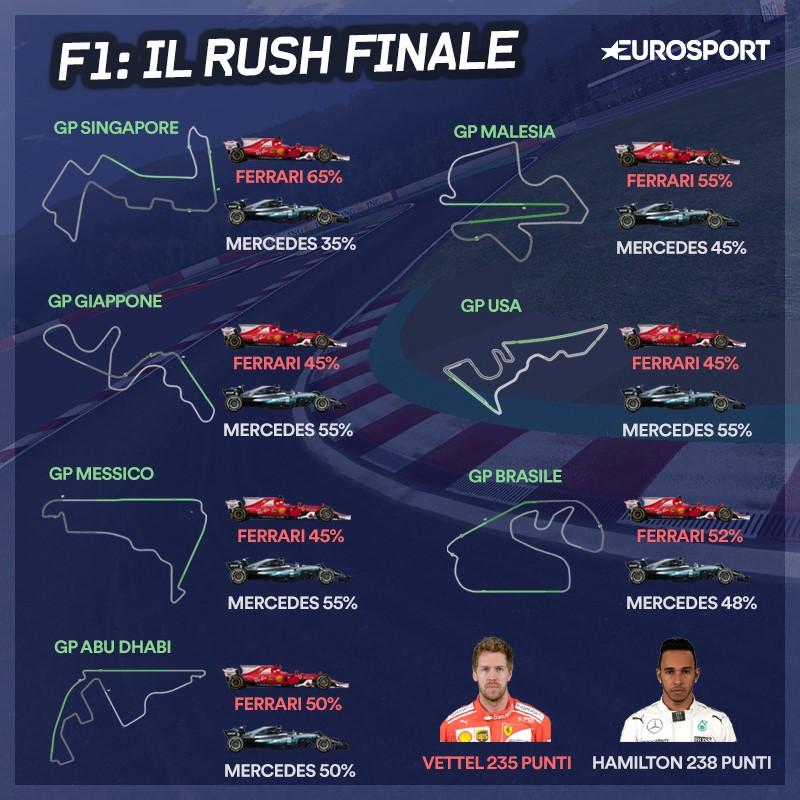 Vettel vs Hamilton: il rush finale negli ultimi 7 GP della stagione