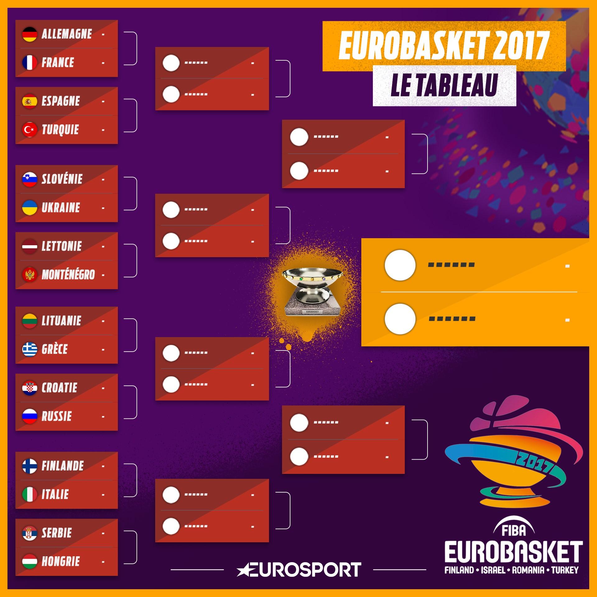 Eurobasket : les huitièmes de finale