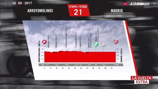La Vuelta 2017, así es la etapa 21ª: Arroyomolinos-Madrid (117 km)