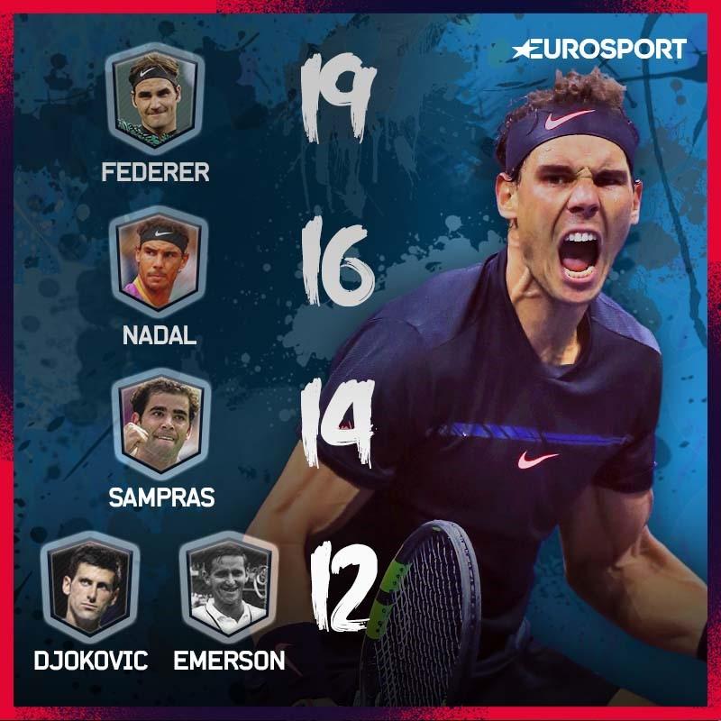 Nadal, clasificación títulos de Grand Slam, tras US Open 2017