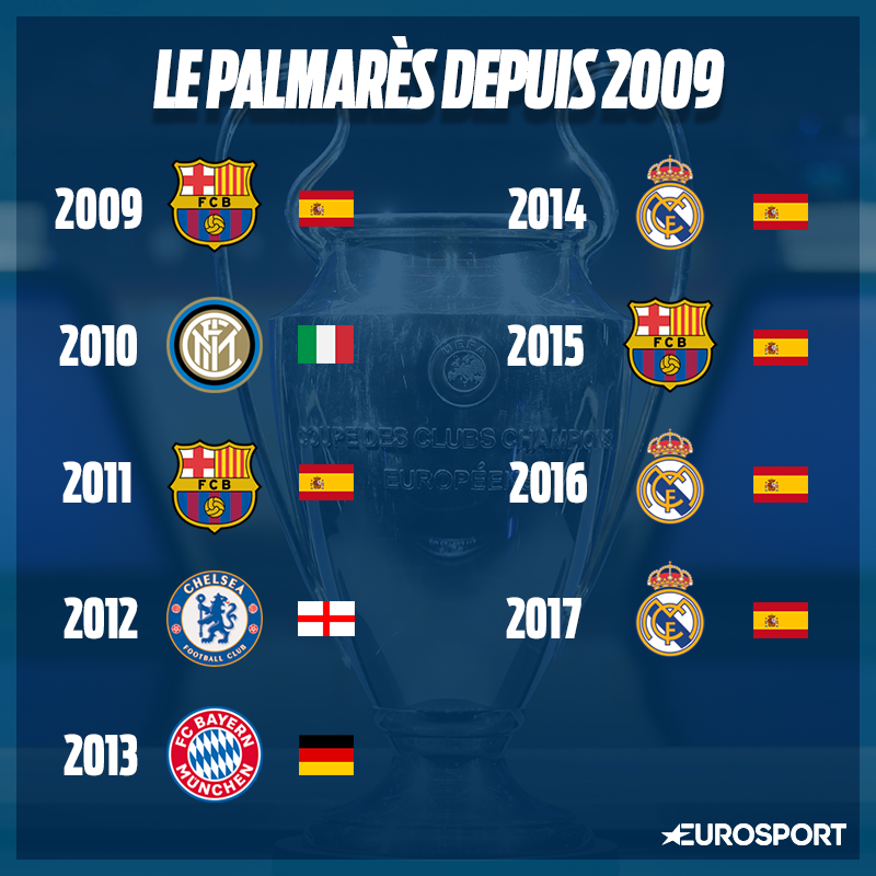 Le palmarès depuis 2009