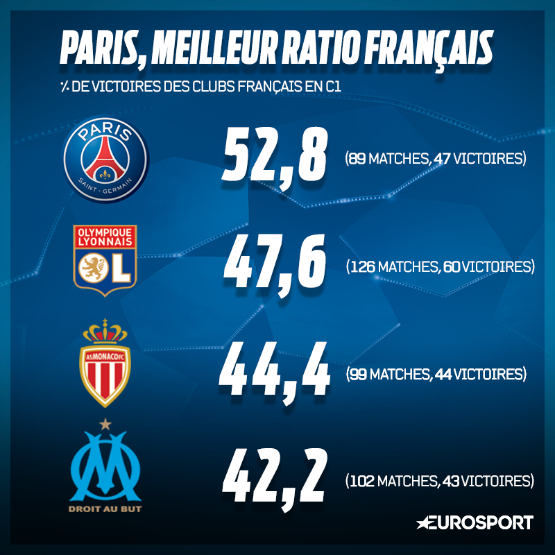Le pourcentage de victoire des clubs français en C1